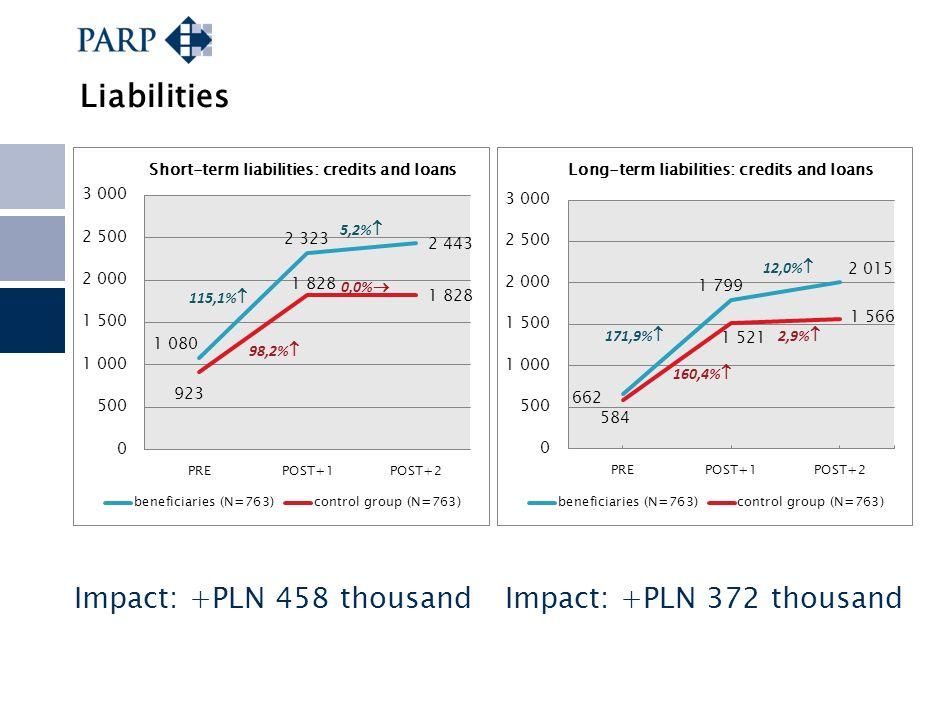 Liabilities Impact: +PLN 458 thousand Impact: +PLN 372 thousand