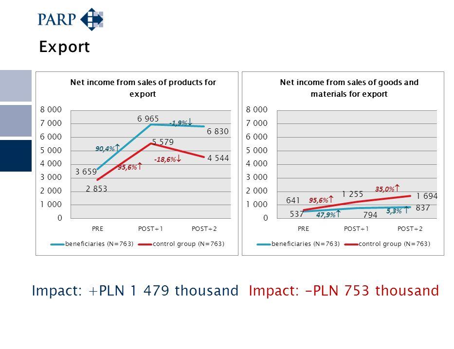 Export Impact: +PLN 1 479 thousandImpact: -PLN 753 thousand