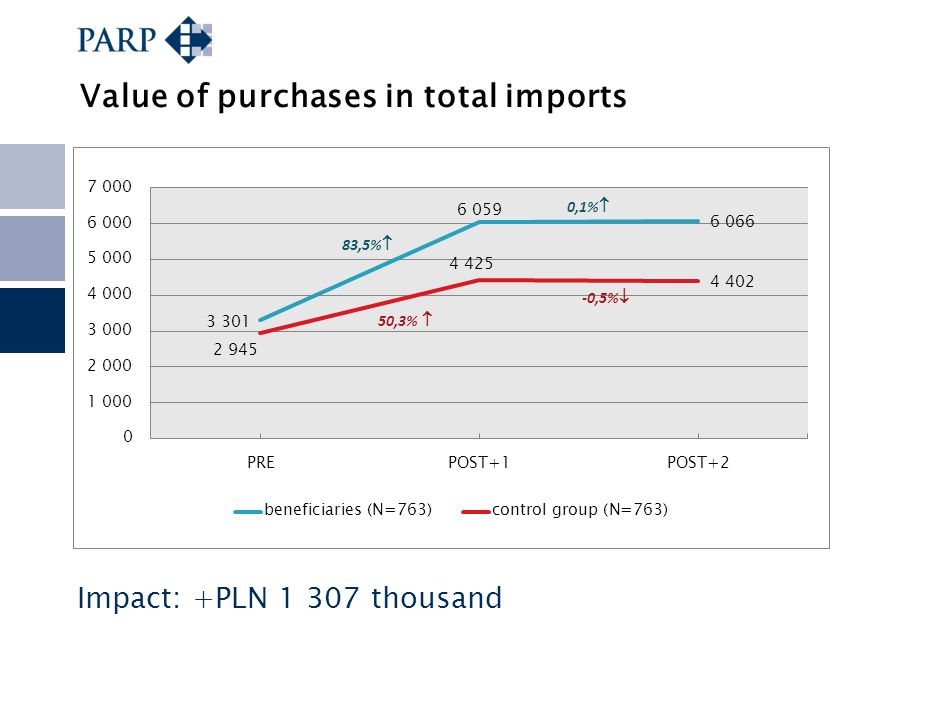 Value of purchases in total imports Impact: +PLN 1 307 thousand
