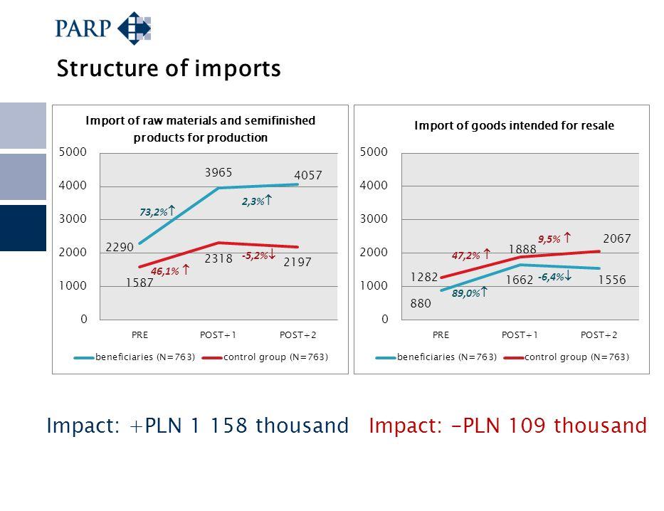 Structure of imports Impact: +PLN 1 158 thousandImpact: -PLN 109 thousand