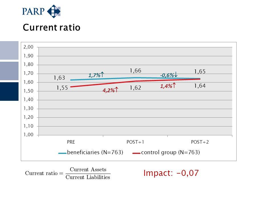 Current ratio Impact: -0,07