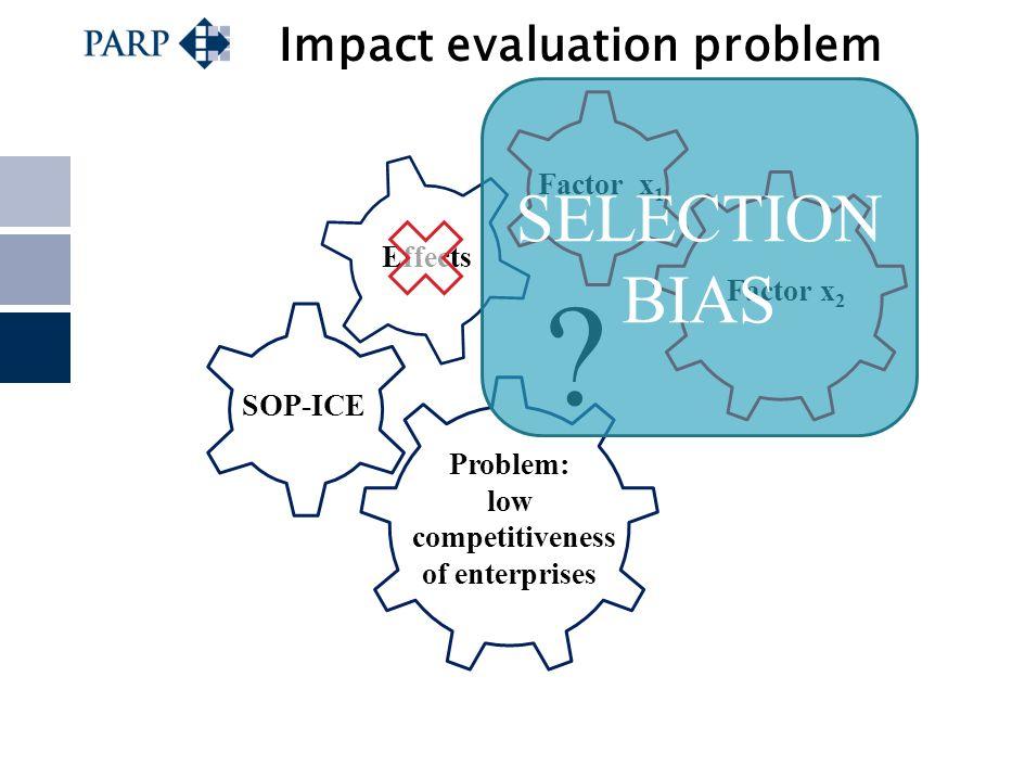 Impact evaluation problem ? Factor x 1 Factor x 2 Problem: low competitiveness of enterprises SOP-ICE Effects SELECTION BIAS