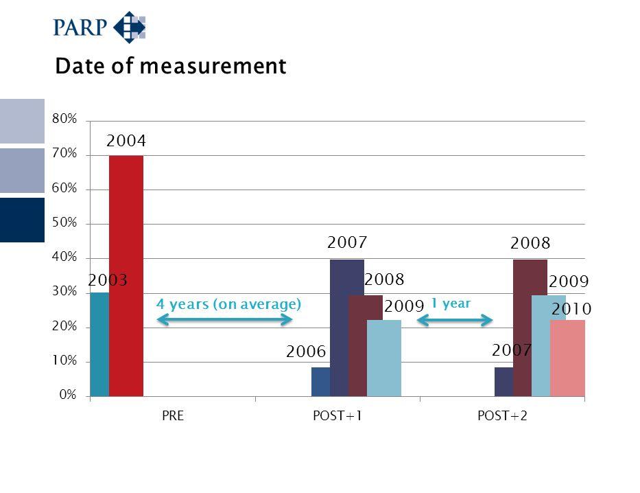 Date of measurement