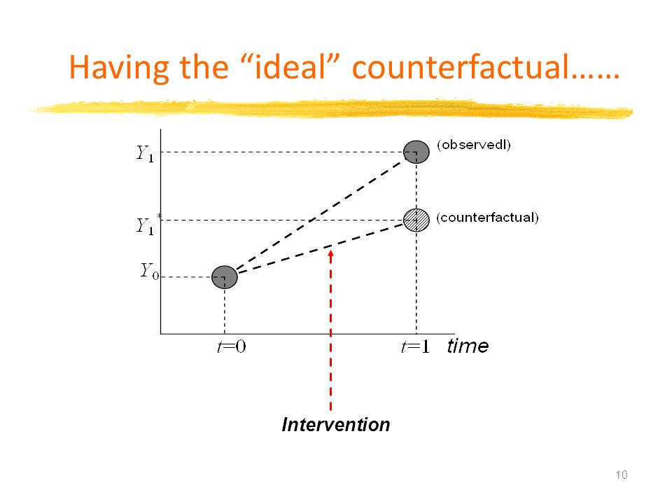 Having the ideal counterfactual…… Intervention 10