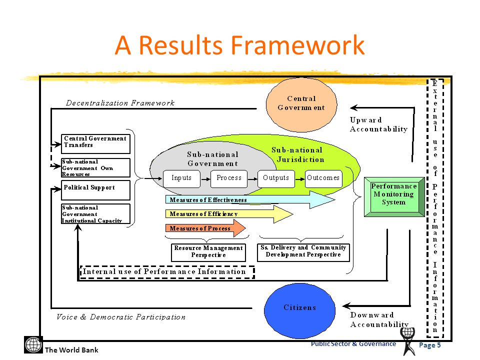 The World Bank Page 5 Public Sector & Governance A Results Framework