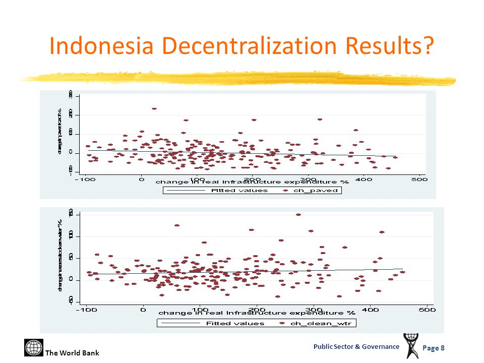 The World Bank Page 8 Public Sector & Governance Indonesia Decentralization Results?
