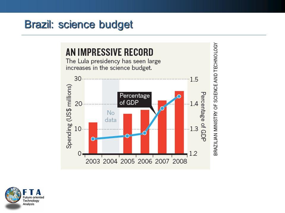 Brazil: science budget