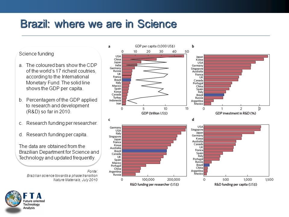 Fonte: Brazilian science towards a phase transition Nature Materials, July 2010 Brazil: where we are in Science Science funding a.The coloured bars sh