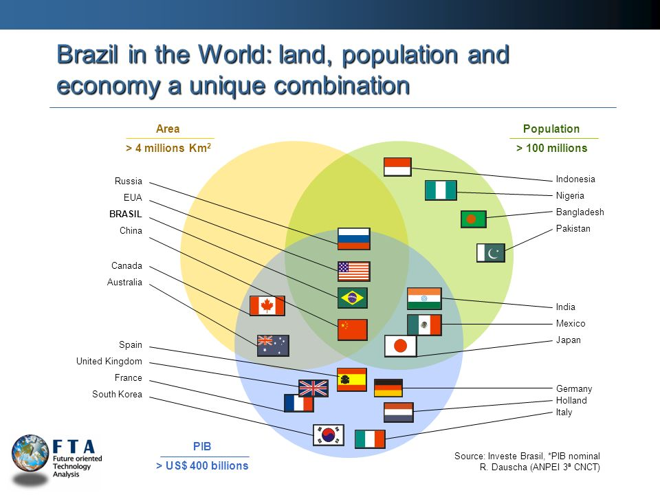 Brazil in the World: land, population and economy a unique combination Area > 4 millions Km 2 Population > 100 millions Source: Investe Brasil, *PIB nominal R.