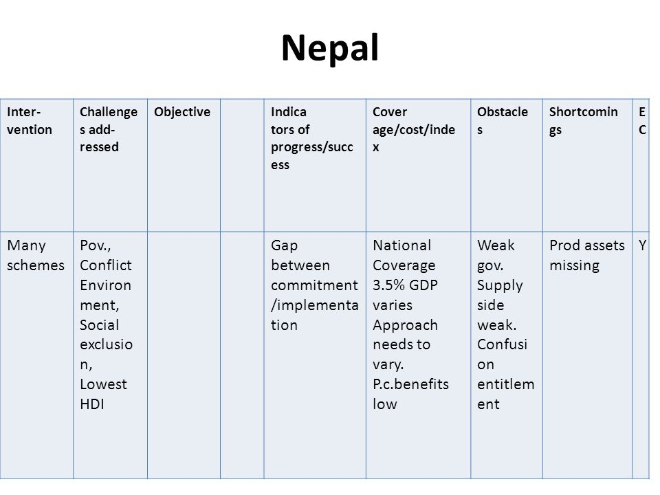 Nepal Inter- vention Challenge s add- ressed ObjectiveIndica tors of progress/succ ess Cover age/cost/inde x Obstacle s Shortcomin gs ECEC Many schemes Pov., Conflict Environ ment, Social exclusio n, Lowest HDI Gap between commitment /implementa tion National Coverage 3.5% GDP varies Approach needs to vary.
