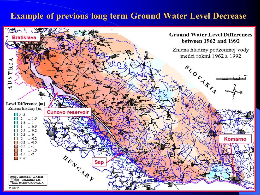 Joint Monitoring – Ground Water Regime long-term ground water level decrease Komarno Sap Bratislava result