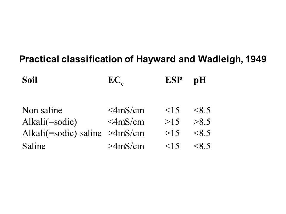 Practical classification of Hayward and Wadleigh, 1949 SoilEC e ESPpH Non saline<4mS/cm<15<8.5 Alkali(=sodic) 15>8.5 Alkali(=sodic) saline>4mS/cm>15<8
