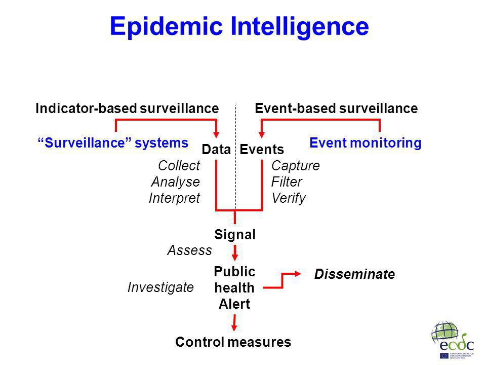 Data Events Collect Analyse Interpret Capture Filter Verify Assess Investigate Signal Control measures Public health Alert Disseminate Event monitoringSurveillance systems Event-based surveillanceIndicator-based surveillance Epidemic Intelligence
