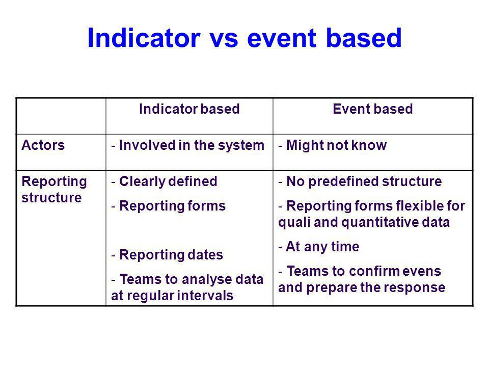 Indicator vs event based Indicator basedEvent based Actors- Involved in the system- Might not know Reporting structure - Clearly defined - Reporting forms - Reporting dates - Teams to analyse data at regular intervals - No predefined structure - Reporting forms flexible for quali and quantitative data - At any time - Teams to confirm evens and prepare the response