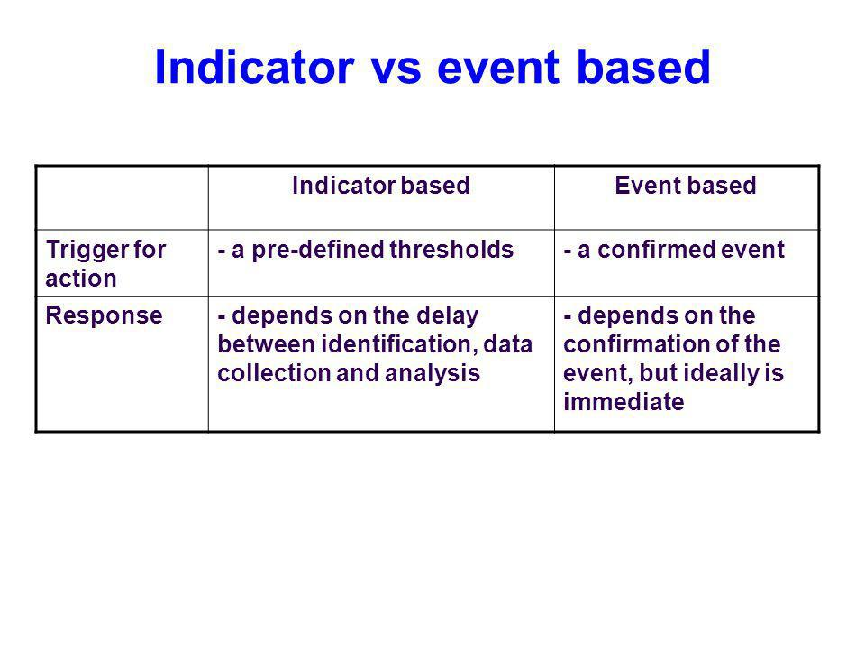 Indicator vs event based Indicator basedEvent based Trigger for action - a pre-defined thresholds- a confirmed event Response- depends on the delay between identification, data collection and analysis - depends on the confirmation of the event, but ideally is immediate