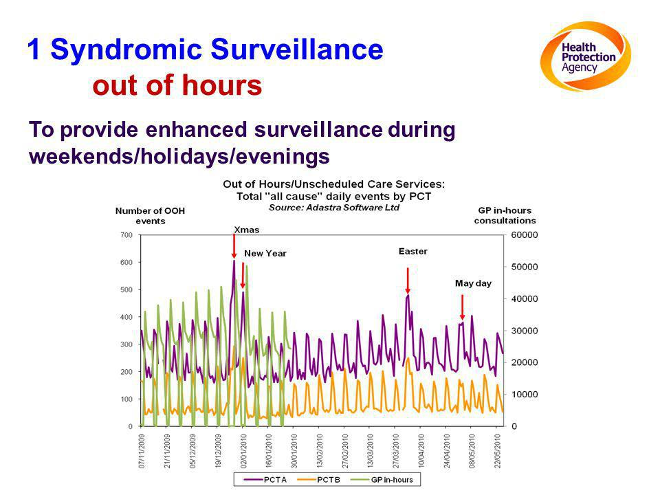 To provide enhanced surveillance during weekends/holidays/evenings 1 Syndromic Surveillance out of hours