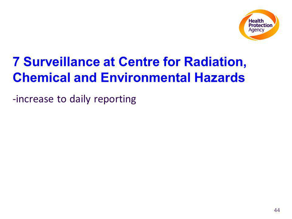 7 Surveillance at Centre for Radiation, Chemical and Environmental Hazards -increase to daily reporting 44