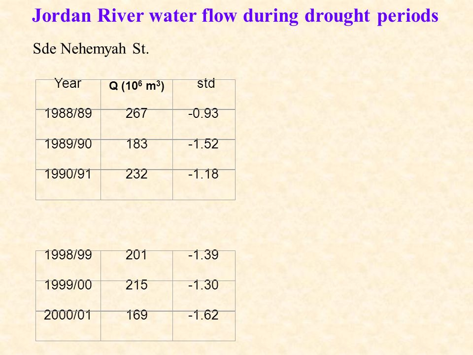 Jordan River water flow during drought periods Year Q (10 6 m 3 ) std 1988/89267-0.93 1989/90183-1.52 1990/91232-1.18 1998/99201-1.39 1999/00215-1.30 2000/01169-1.62 Sde Nehemyah St.
