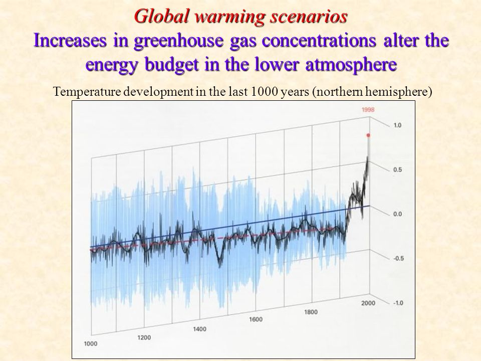 Global warming scenarios Increases in greenhouse gas concentrations alter the energy budget in the lower atmosphere Temperature development in the last 1000 years (northern hemisphere)