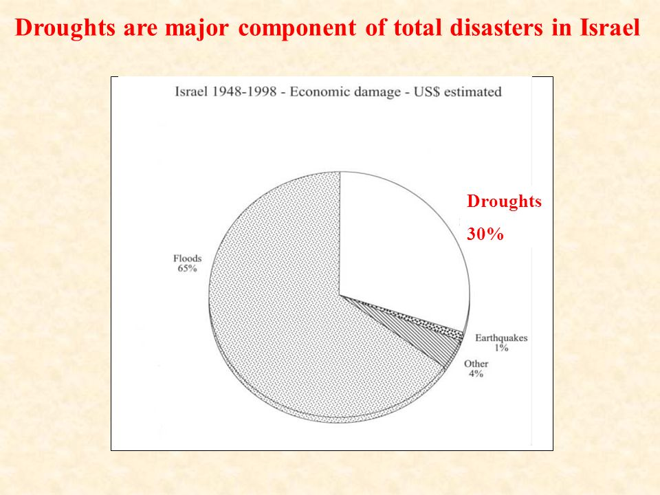 Droughts are major component of total disasters in Israel Droughts 30%