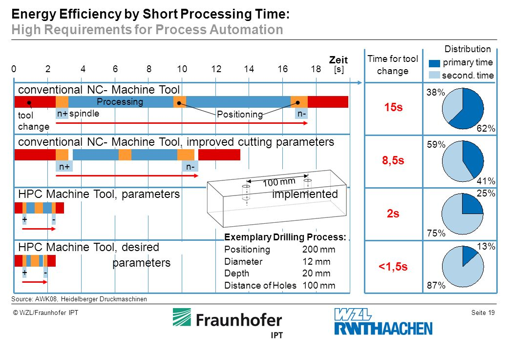 Seite 19© WZL/Fraunhofer IPT Energy Efficiency by Short Processing Time: High Requirements for Process Automation Source: AWK08, Heidelberger Druckmas