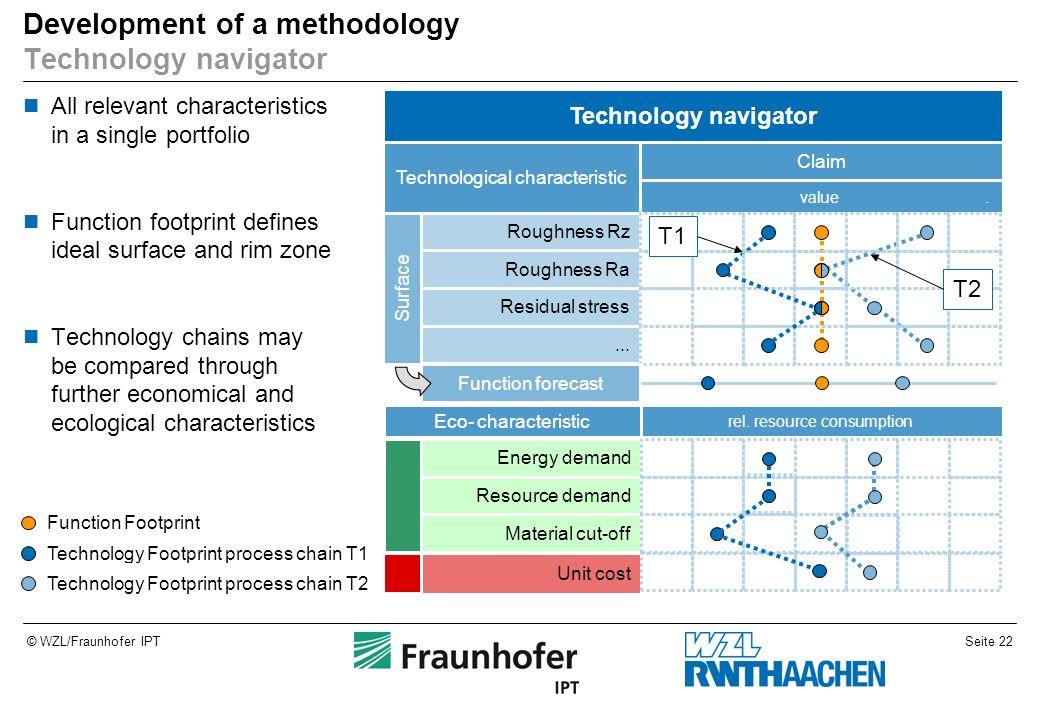 Seite 22© WZL/Fraunhofer IPT Development of a methodology Technology navigator All relevant characteristics in a single portfolio Function footprint d