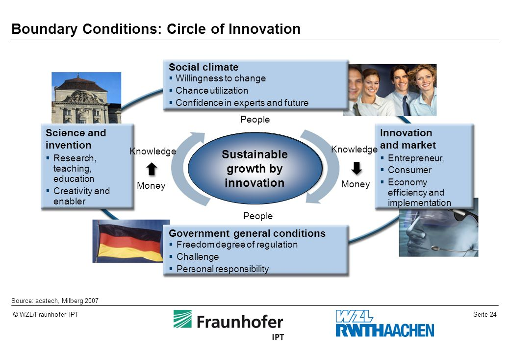 Seite 24© WZL/Fraunhofer IPT Science and invention Research, teaching, education Creativity and enabler Innovation and market Entrepreneur, Consumer E