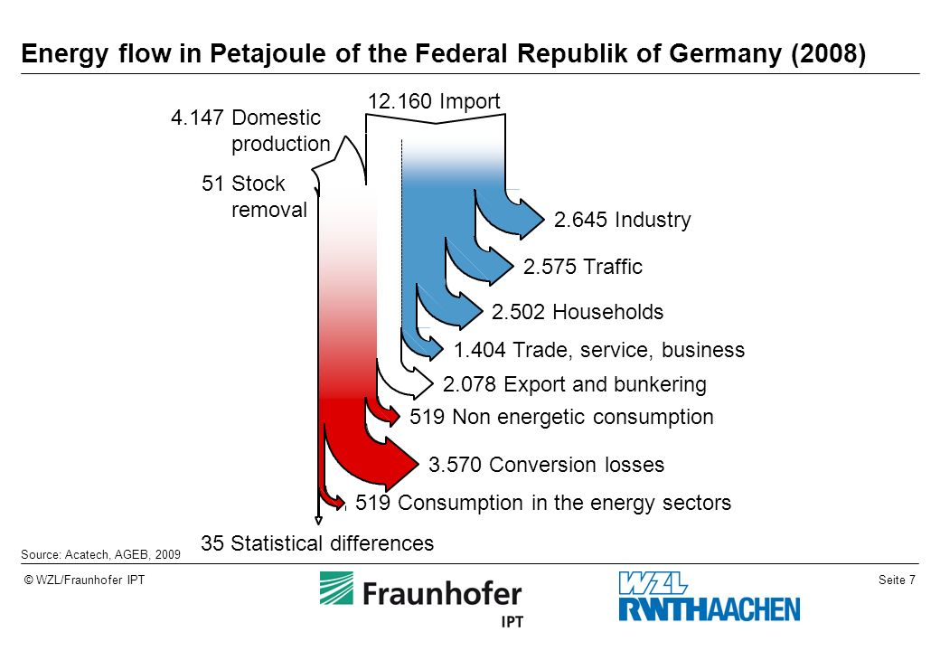 Seite 7© WZL/Fraunhofer IPT Energy flow in Petajoule of the Federal Republik of Germany (2008) 12.160 Import 4.147 Domestic production 51 Stock remova