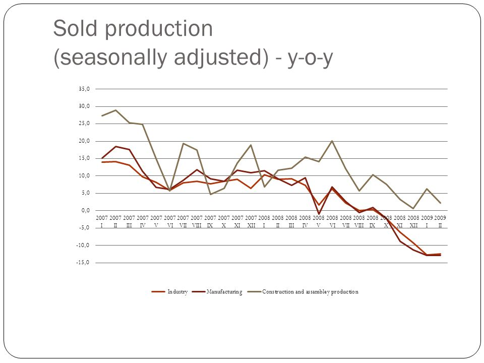 Sold production (seasonally adjusted) - y-o-y