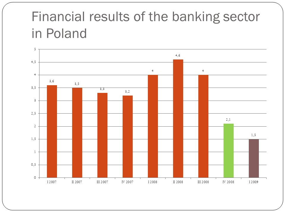Financial results of the banking sector in Poland