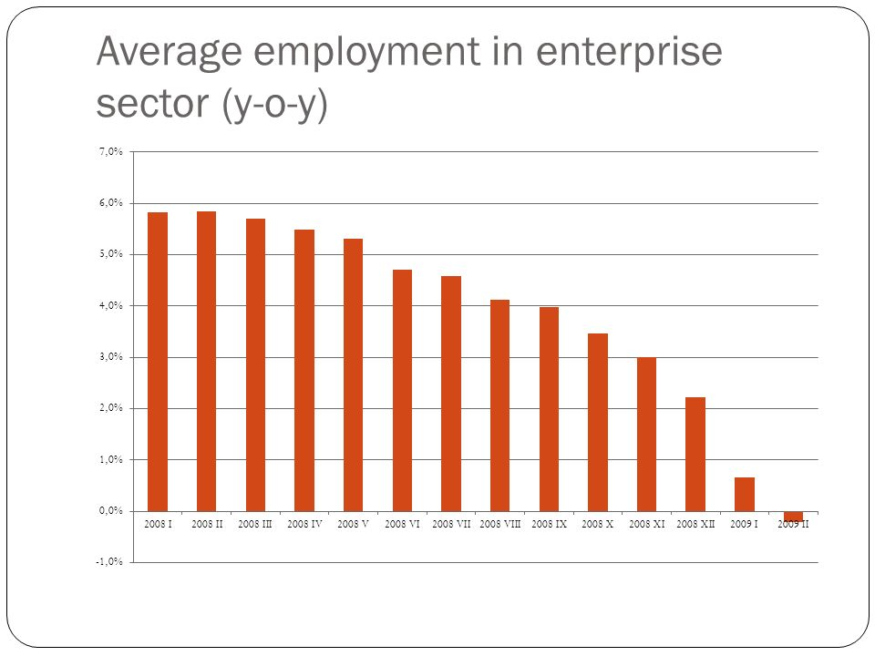 Average employment in enterprise sector (y-o-y)