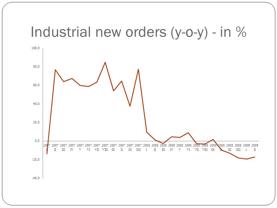 Industrial new orders (y-o-y) - in %