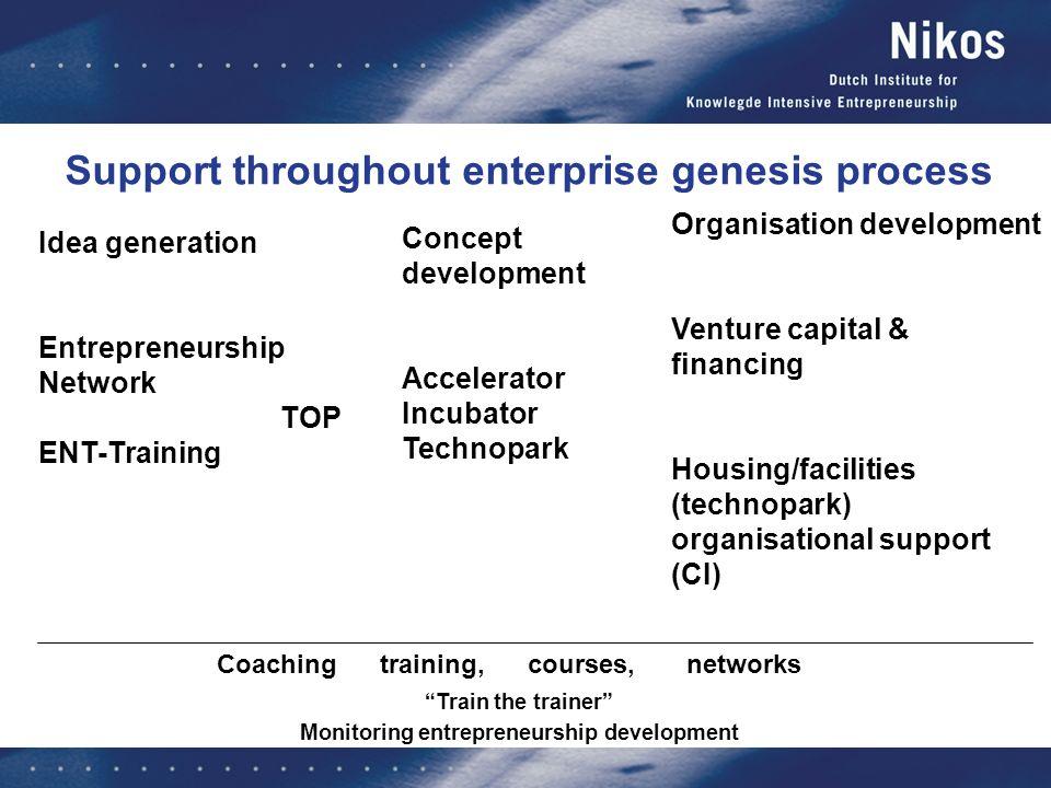 Idea generation Entrepreneurship Network TOP ENT-Training Coaching training, courses, networks Concept development Accelerator Incubator Technopark Or