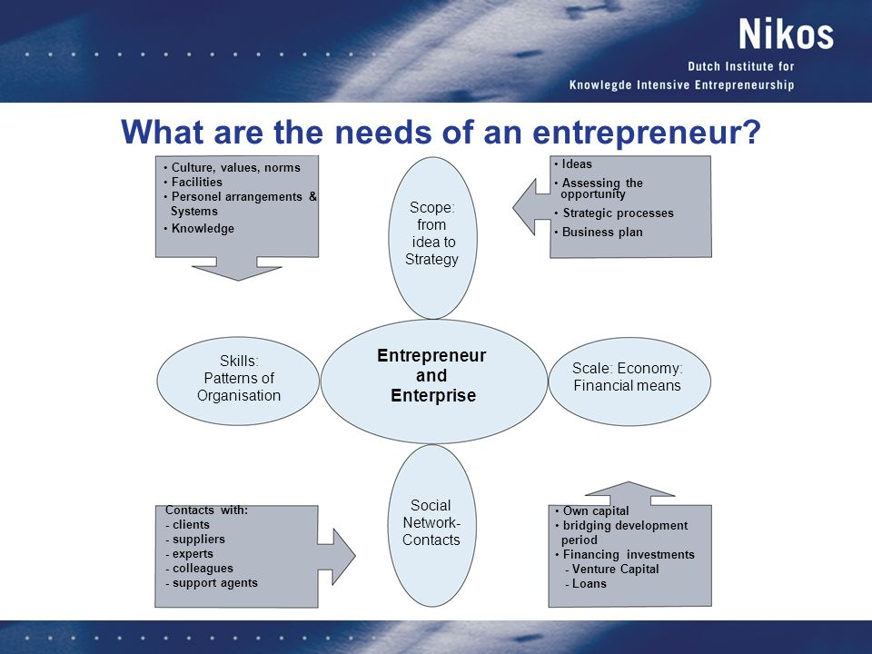 Contacts with: - clients - suppliers - experts - colleagues - support agents What are the needs of an entrepreneur? Ideas Assessing the opportunity St
