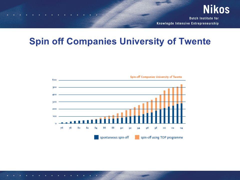 Spin off Companies University of Twente