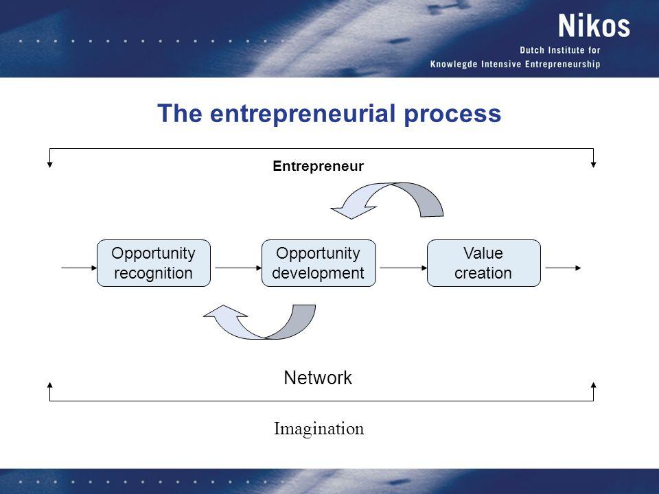 The entrepreneurial process Opportunity recognition Opportunity development Value creation Entrepreneur Network Imagination