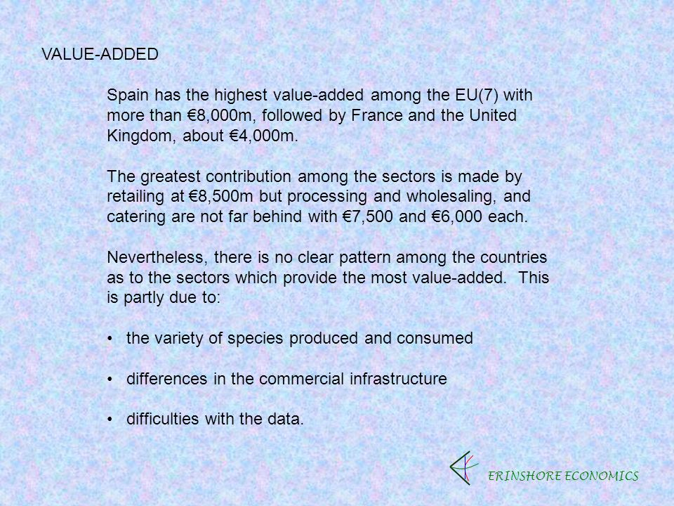 ERINSHORE ECONOMICS VALUE-ADDED Spain has the highest value-added among the EU(7) with more than 8,000m, followed by France and the United Kingdom, about 4,000m.