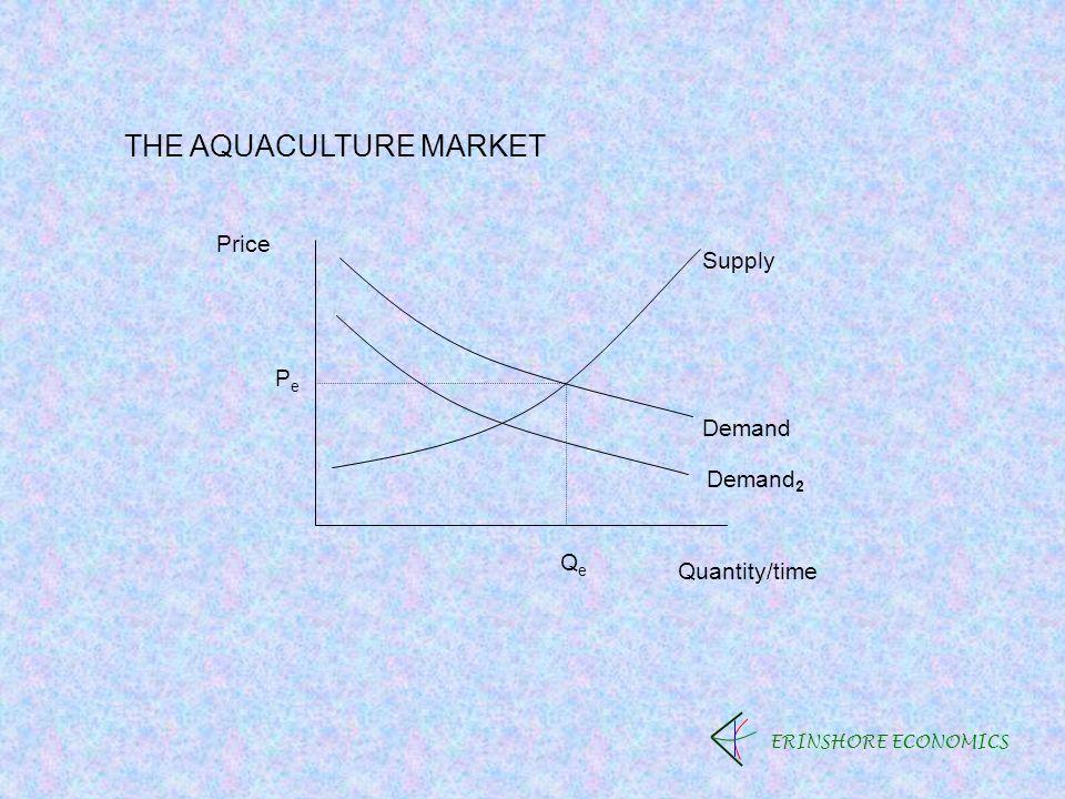 ERINSHORE ECONOMICS THE AQUACULTURE MARKET Price Quantity/time PePe QeQe Demand Supply Demand 2