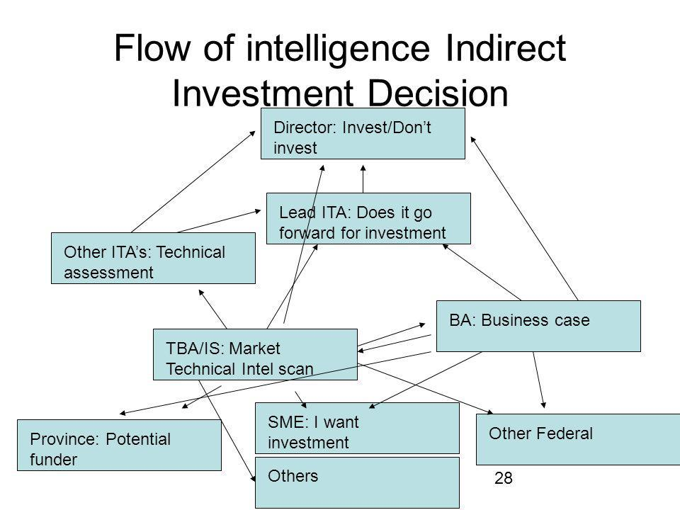 28 Flow of intelligence Indirect Investment Decision Director: Invest/Dont invest Lead ITA: Does it go forward for investment TBA/IS: Market Technical