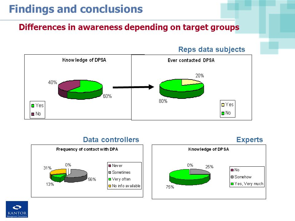 Findings and conclusions Differences in awareness depending on target groups Reps data subjects Data controllers Experts