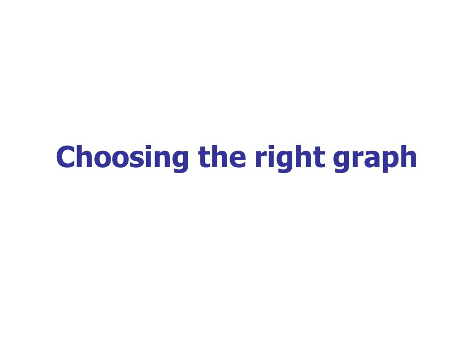 Choosing the right graph