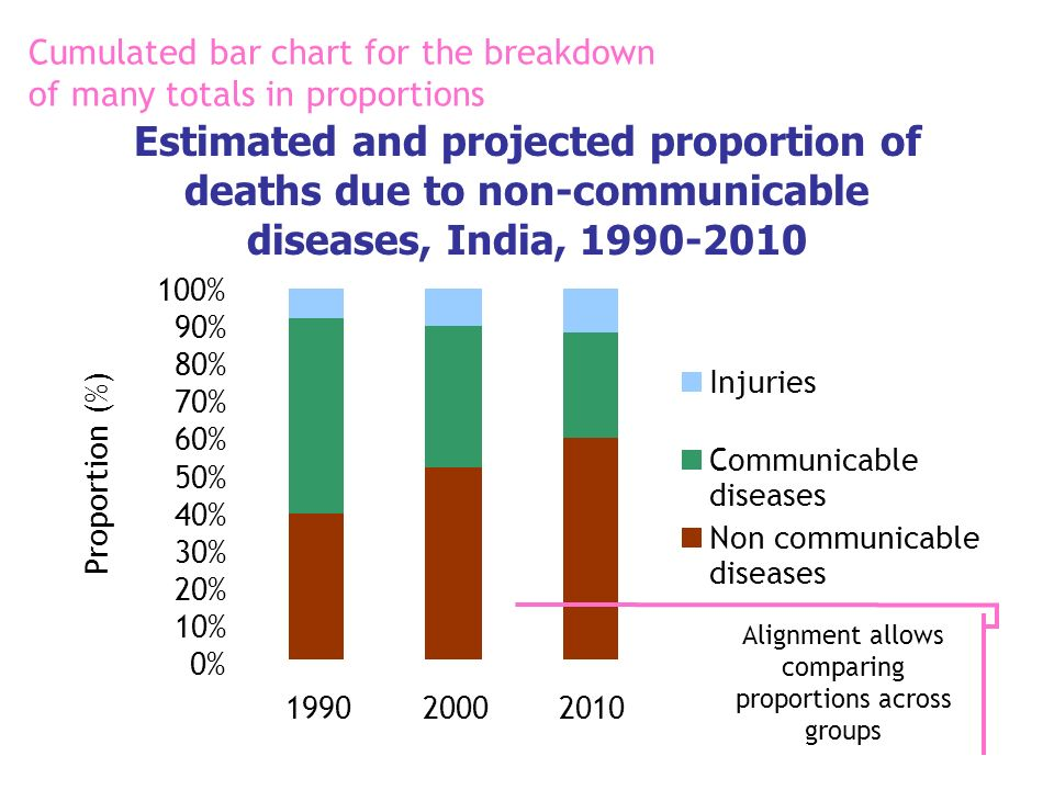 Estimated and projected proportion of deaths due to non-communicable diseases, India, 1990-2010 0% 10% 20% 30% 40% 50% 60% 70% 80% 90% 100% 1990200020