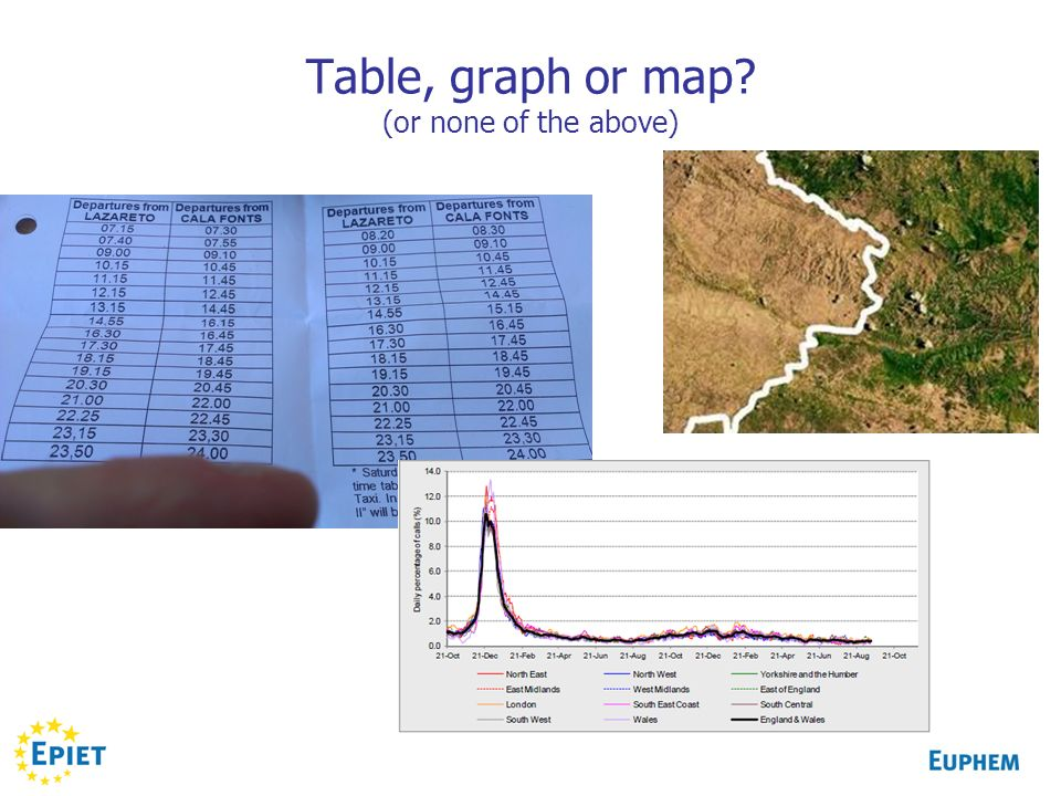 Table, graph or map? (or none of the above)