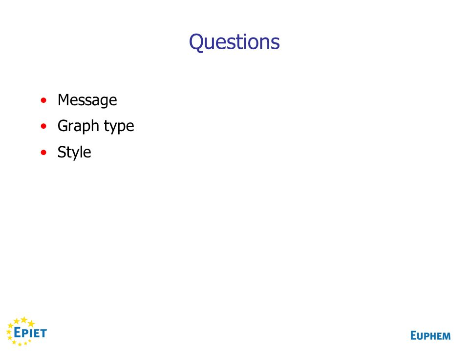 Questions Message Graph type Style