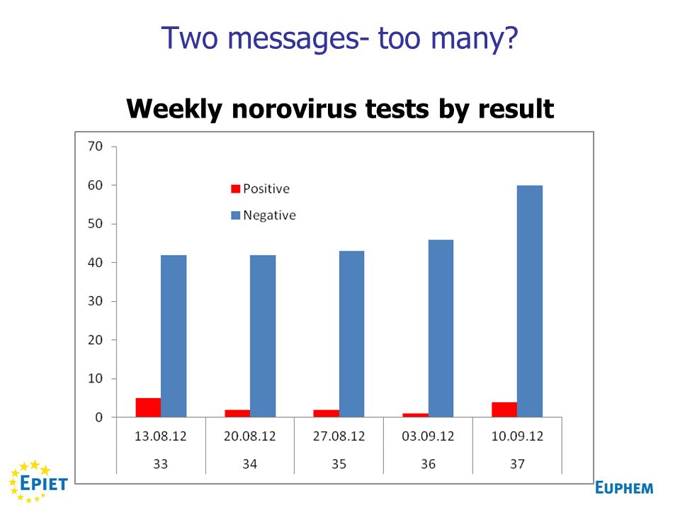 Two messages- too many? Weekly norovirus tests by result