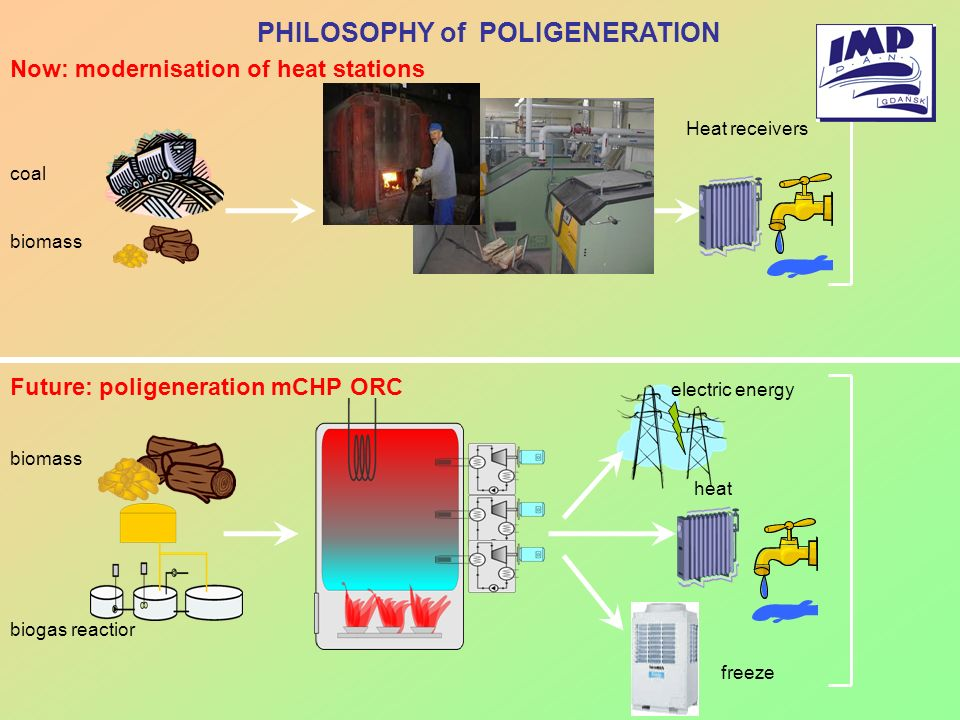 PHILOSOPHY of POLIGENERATION Now: modernisation of heat stations Future: poligeneration mCHP ORC biomass coal Heat receivers biomass heat electric ene