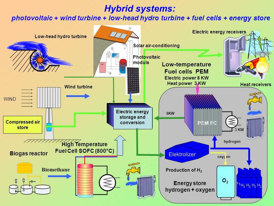 Hybrid systems: photovoltaic + wind turbine + low-head hydro turbine + fuel cells + energy store Electric energy receivers WIND O2O2 oxygen hydrogen 8