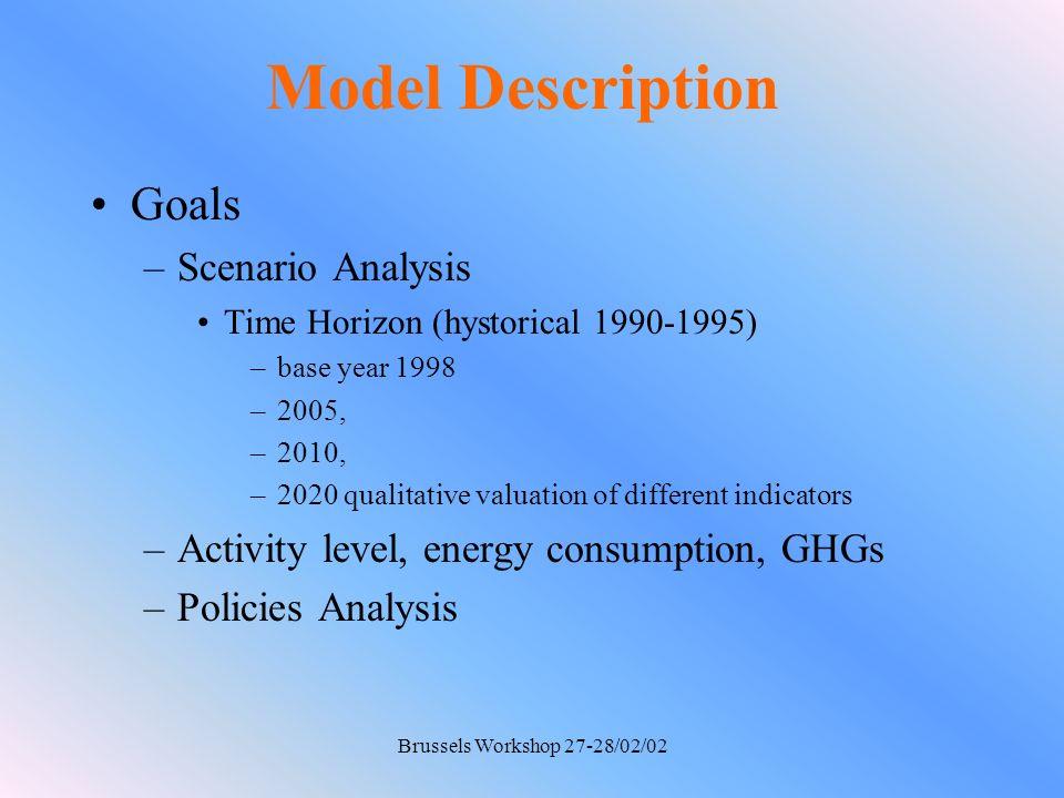 Brussels Workshop 27-28/02/02 Model Description Sectors –Industry, –Electricity, –Transports, –Residential, –Agricolture, –Other Sectors