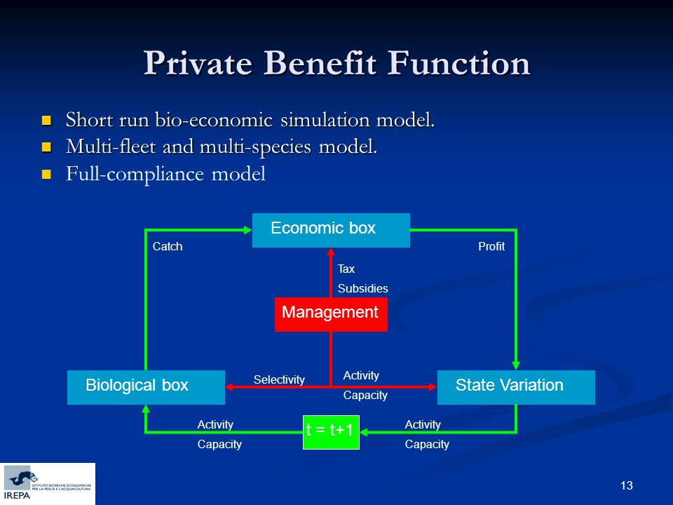 13 Private Benefit Function Short run bio-economic simulation model.