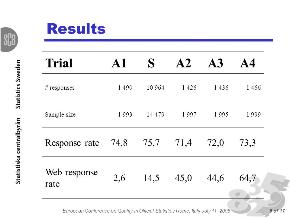 European Conference on Quality in Official Statistics Rome, Italy July 11, 20086 of 17 Results TrialA1SA2A3A4 # responses1 49010 9641 4261 4361 466 Sample size1 99314 4791 9971 9951 999 Response rate74,875,771,472,073,3 Web response rate 2,614,545,044,664,7